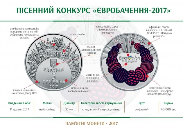 Нацбанк Украины выпустит памятную монету, посвященную грядущему «Евровидению»