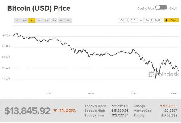 За последние сутки курс главной криптовалюты упал на 15% 56