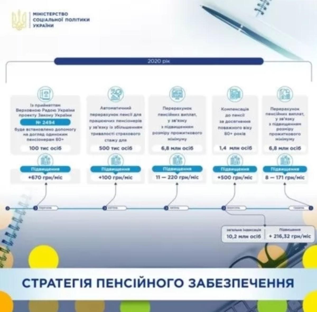 Кому сто гривен, а кому тысячи: когда и сколько получат пенсионеры в Украине