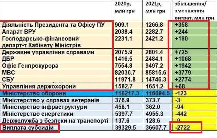 таблица бюджета