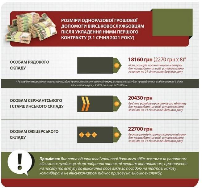 выплаты военным